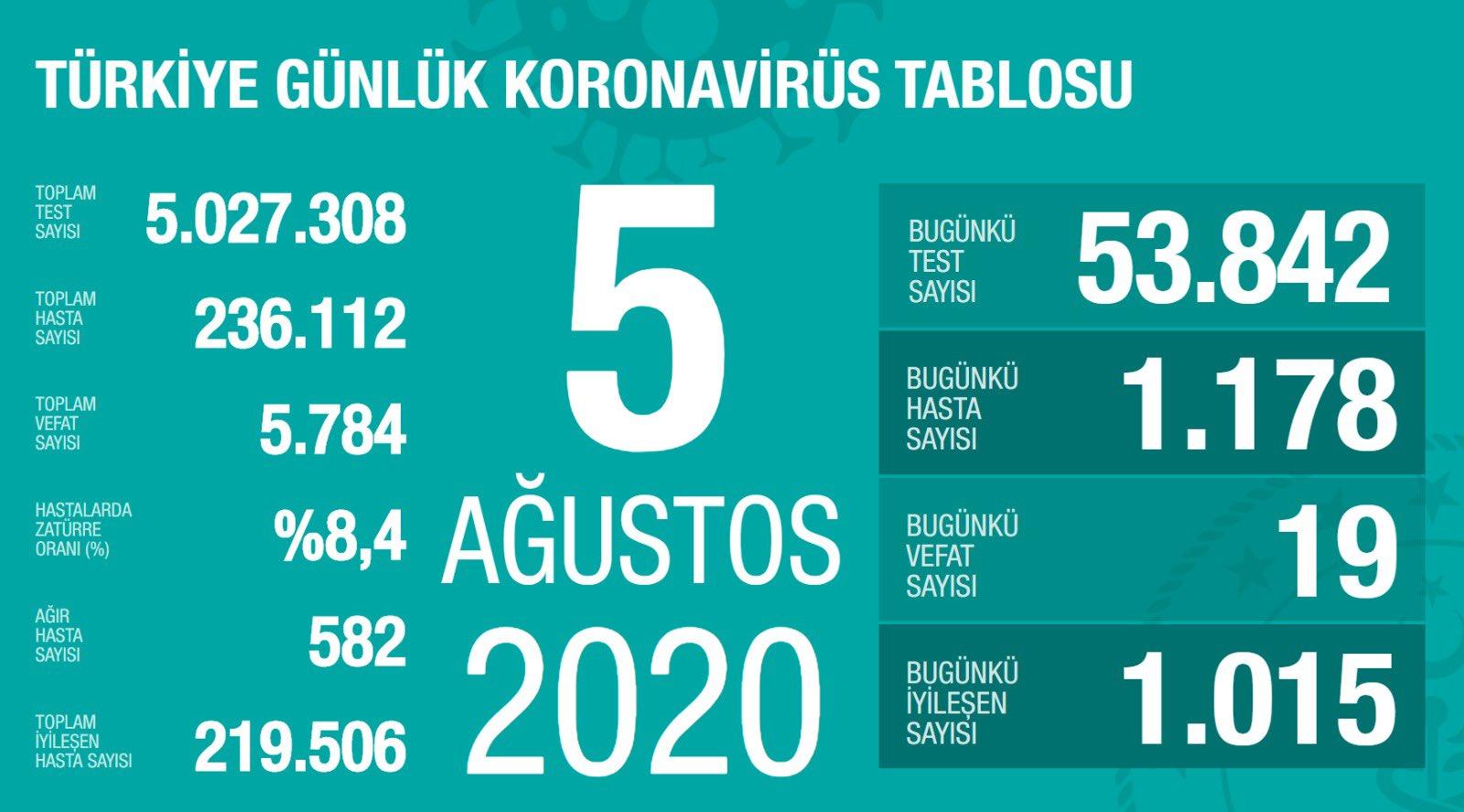Koronavirüs'te yeni hasta sayısında anormal artış korkutuyor
