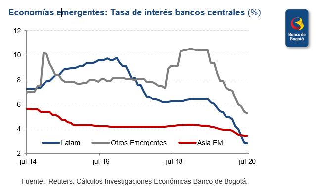 🌎Algunas economías emergentes continuaron recortando su #tasa de interés en julio, pero en general destacó la moderación del tono ultra expansivo a nivel #global.  Aquí las razones📕👉https://t.co/DHXnhlUicv https://t.co/b8xN2p33Hn