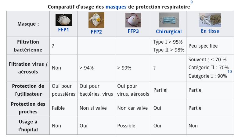 Protection respiratoire FFP Est-ce que le masque en tissu est efficace ? Existe-il des masques FFP3 ? Pourquoi le masque à valve est à proscrire ?  Réponse en image.  Source : https://t.co/TqUBcVBNXq https://t.co/m0nY1RLNID