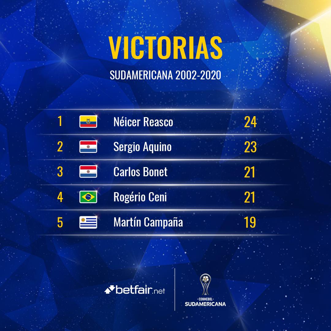 ⚽️🏆 ¡El 🔝5⃣ @betfair_net de los jugadores que más partidos ganaron en la historia de la #Sudamericana!  1⃣ Néicer Reasco (2⃣4⃣) 🇪🇨 2⃣ Sergio Aquino (2⃣3⃣) 🇵🇾 3⃣ Carlos Bonet (2⃣1⃣) 🇵🇾 4⃣ Rogério Ceni (2⃣1⃣) 🇧🇷 5⃣ Martín Campaña (1⃣9⃣) 🇺🇾  #LaGranConquista https://t.co/EYXR1iemCe