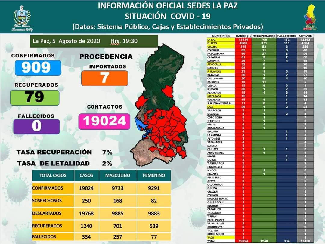#CoronavirusEnBolivia  LA PAZ SOBREPASA LOS 19 MIL CASOS DE COVID-19  En esta jornada el #SEDES La Paz, reporta 909 nuevos casos de #coronavirus en un día.   Al momento el Departamento registra un total de 19024 casos de #covid-19 y 334 personas fallecidas. https://t.co/gQdsJp33L8