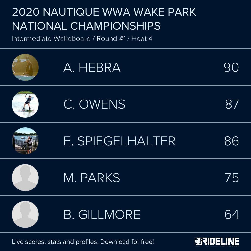 RESULTS: 2020 @NautiqueBoats WWA #WakeParkNationals presented by #GMMarine Engine Technology - Intermediate Wakeboard Qualifying Heat 4 pic.twitter.com/UisHwpm8uF