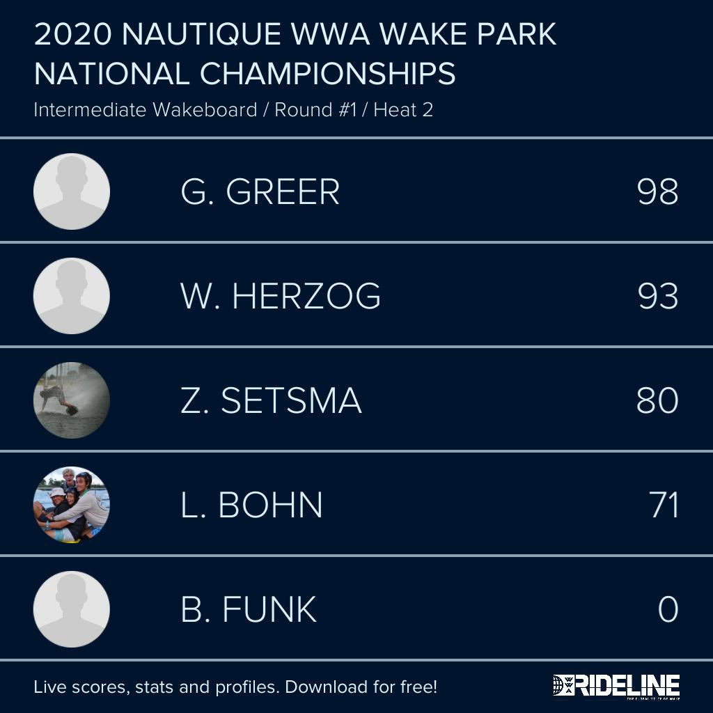 RESULTS: 2020 @NautiqueBoats WWA #WakeParkNationals presented by #GMMarine Engine Technology - Intermediate Wakeboard Qualifying Heat 2 pic.twitter.com/5phfQNTLE0