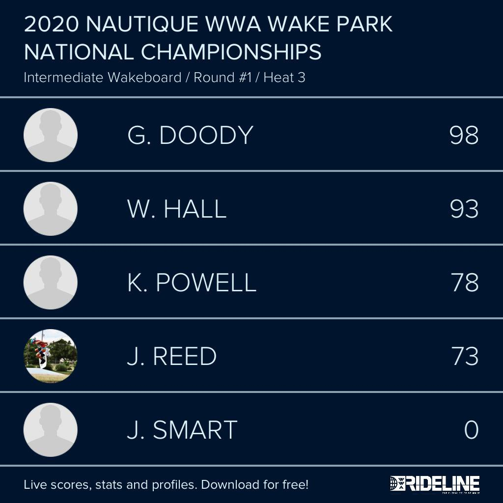 RESULTS: 2020 @NautiqueBoats WWA #WakeParkNationals presented by #GMMarine Engine Technology - Intermediate Wakeboard Qualifying Heat 3 pic.twitter.com/fOt1xIXxTh