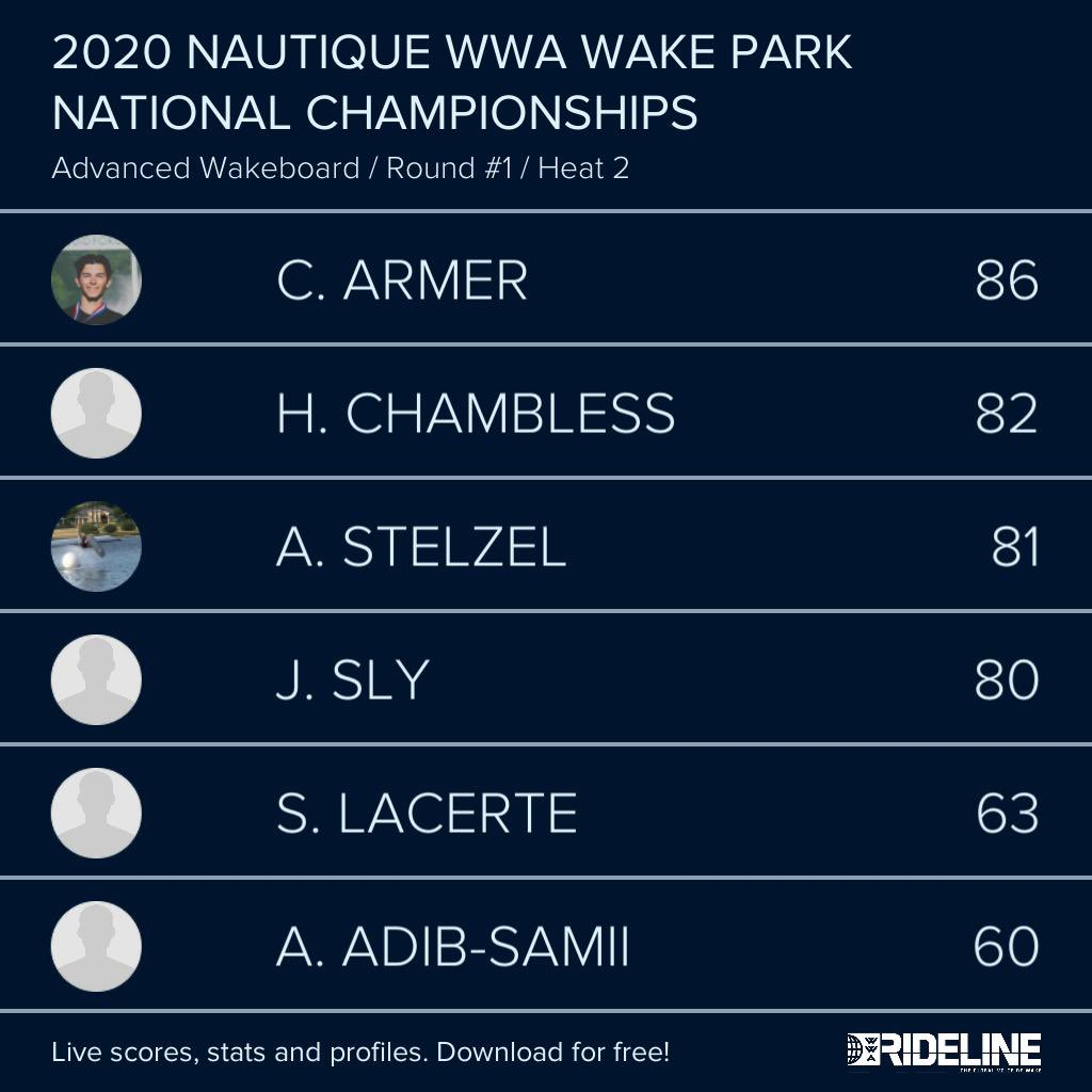 RESULTS: 2020 @NautiqueBoats WWA #WakeParkNationals presented by #GMMarine Engine Technology - Advanced Wakeboard Qualifying Heat 2 pic.twitter.com/fluydOALad