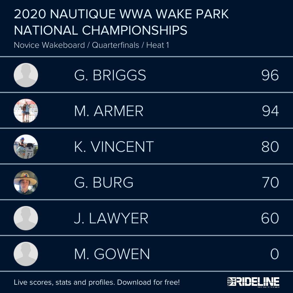 RESULTS: 2020 @NautiqueBoats WWA #WakeParkNationals presented by #GMMarine Engine Technology - Novice Wakeboard Qualifying Heat 1 pic.twitter.com/yxo1x5FBW0