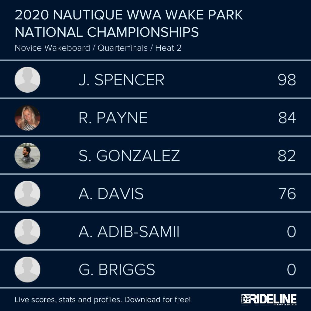 RESULTS: 2020 @NautiqueBoats WWA #WakeParkNationals presented by #GMMarine Engine Technology - Novice Wakeboard Qualifying Heat 2 pic.twitter.com/d6cxjBPdDx