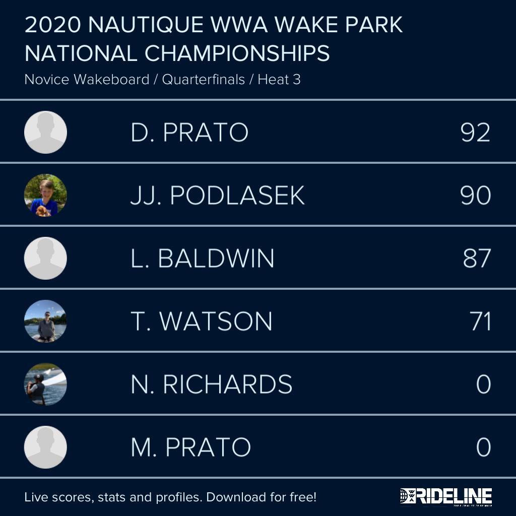 RESULTS: 2020 @NautiqueBoats WWA #WakeParkNationals presented by #GMMarine Engine Technology - Novice Wakeboard Qualifying Heat 3 pic.twitter.com/dIVzhZsuWM