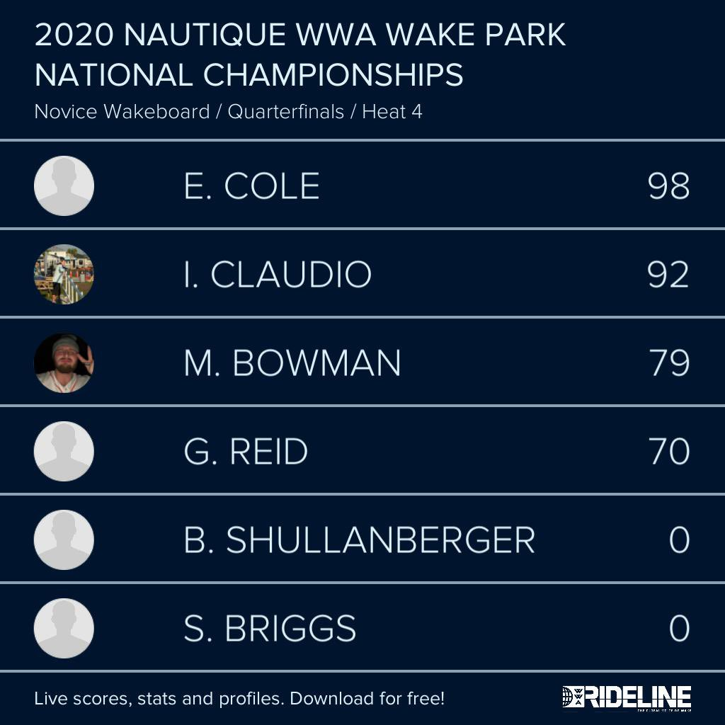 RESULTS: 2020 @NautiqueBoats WWA #WakeParkNationals presented by #GMMarine Engine Technology - Novice Wakeboard Qualifying Heat 4 pic.twitter.com/CIZUWaEHsR