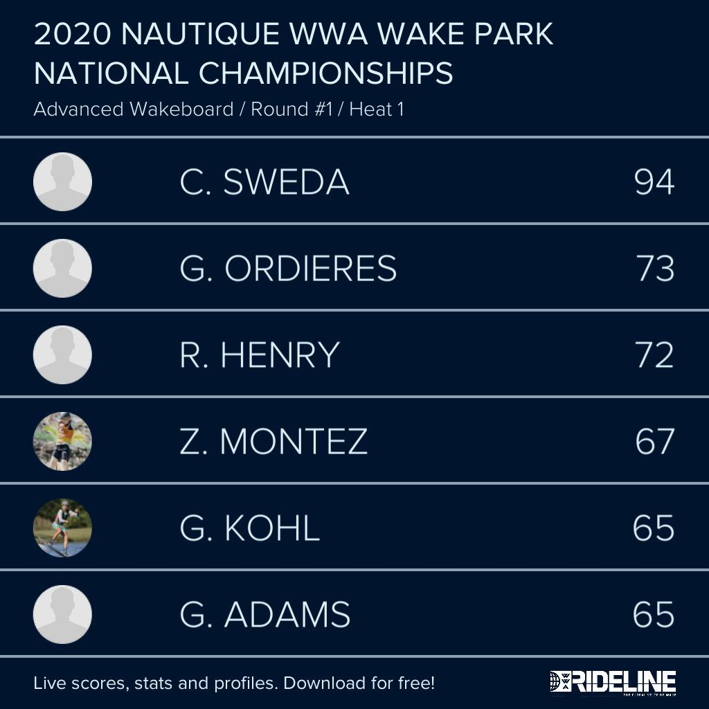 RESULTS: 2020 @NautiqueBoats WWA #WakeParkNationals presented by #GMMarine Engine Technology - Advanced Wakeboard Qualifying Heat 1 pic.twitter.com/XCXJ2PxR2d
