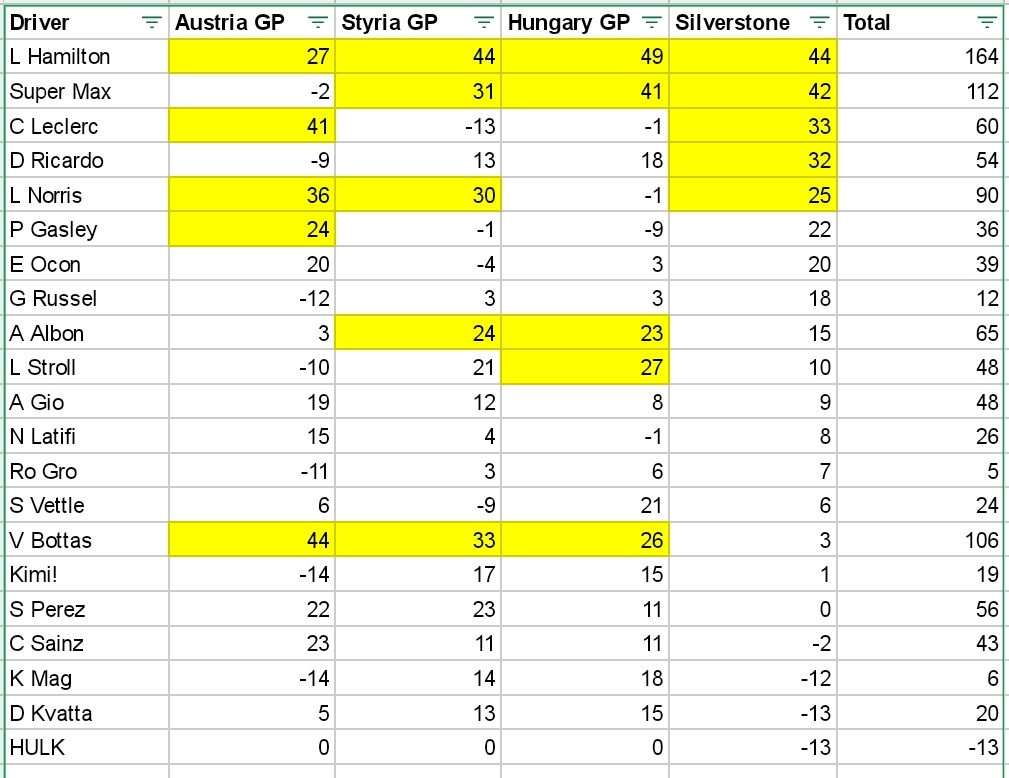As mentioned in today's Fantasy podcast here's my spreadsheet of all the point scorers from Silverstone (and also the other races). They're ordered by highest to lowest point scored at Silverstone and yellow highlights are top 5 appearances! https://t.co/vbUQm4dCKx