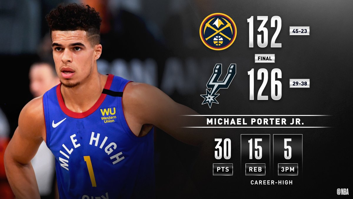 Michael Porter Jr. follows his 37-point outing with 30 PTS and a career-high 15 REB to fuel the @nuggets W! #WholeNewGame   Nikola Jokic: 25 PTS, 11 AST Jerami Grant: 22 PTS https://t.co/1zOZfnEvLa