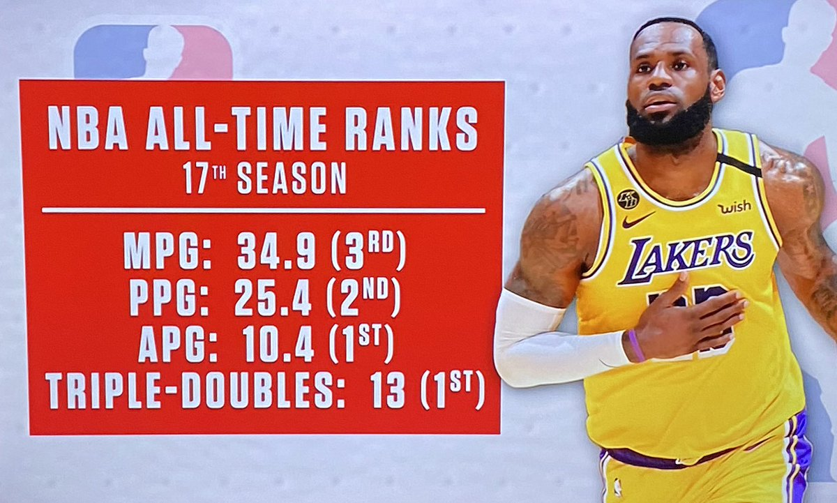 LeBron's All-Time Ranks in his 17th Season  Unreal https://t.co/OgXZkC27NW
