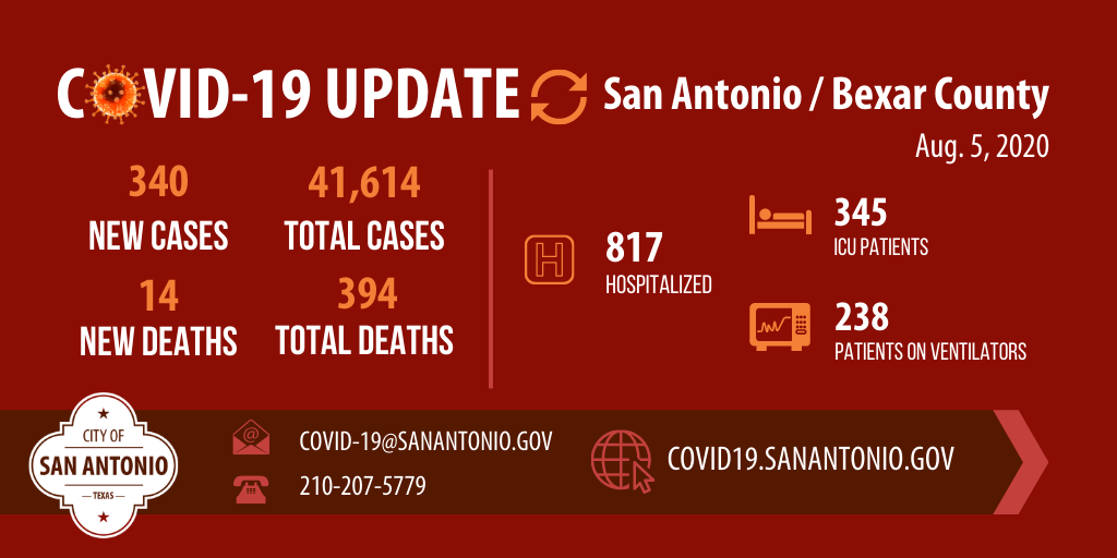 Here is todays COVID-19 update for #SanAntonio and #BexarCounty, including number of new and total cases, deaths, individuals hospitalized, in the ICU and on ventilators. View more data sets at covid19.sanantonio.gov.