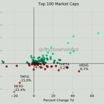 Image for the Tweet beginning: Worst in Top 100 24h $NEXO