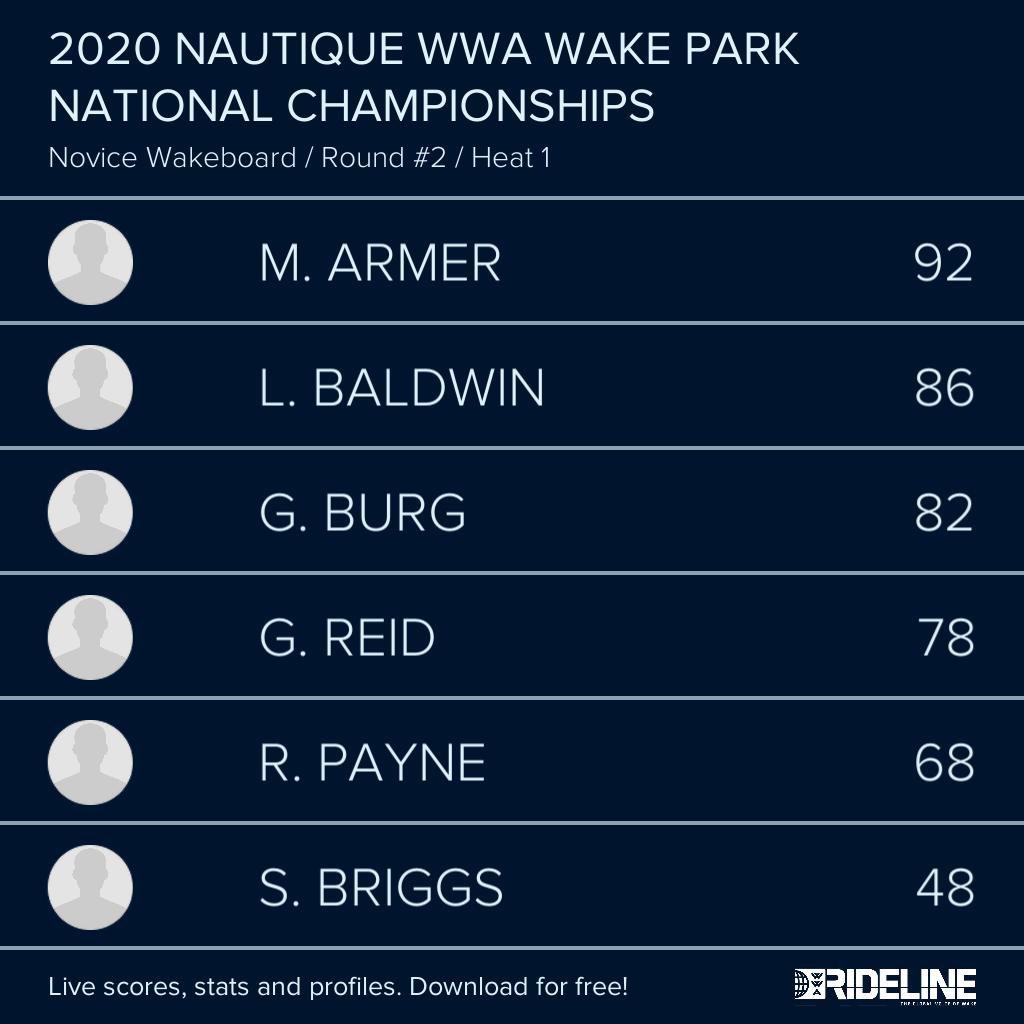 RESULTS: 2020 @NautiqueBoats WWA #WakeParkNationals presented by #GMMarine Engine Technology - Novice Wakeboard LCQ Heat 1 pic.twitter.com/wuN8W6u4uI