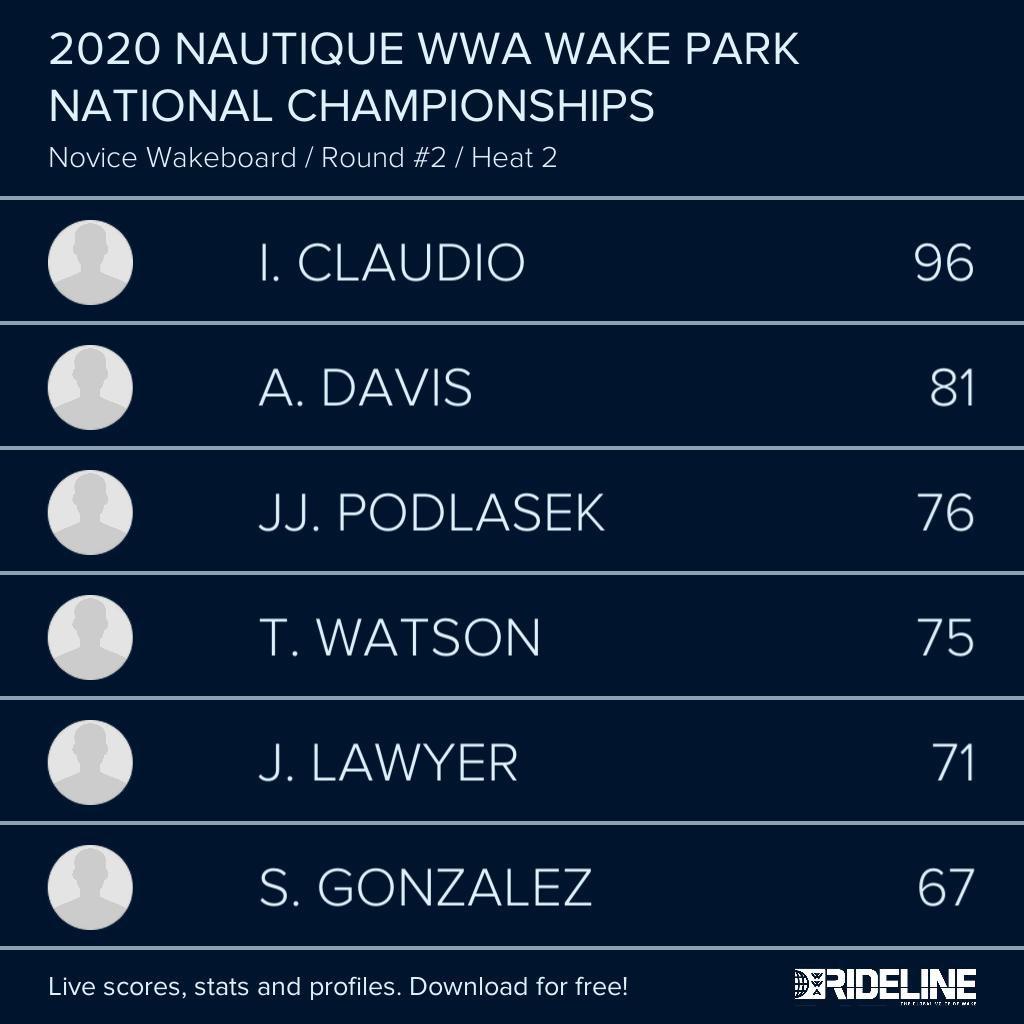 RESULTS: 2020 @NautiqueBoats WWA #WakeParkNationals presented by #GMMarine Engine Technology - Novice Wakeboard LCQ Heat 2 pic.twitter.com/Fap7o6jtXI