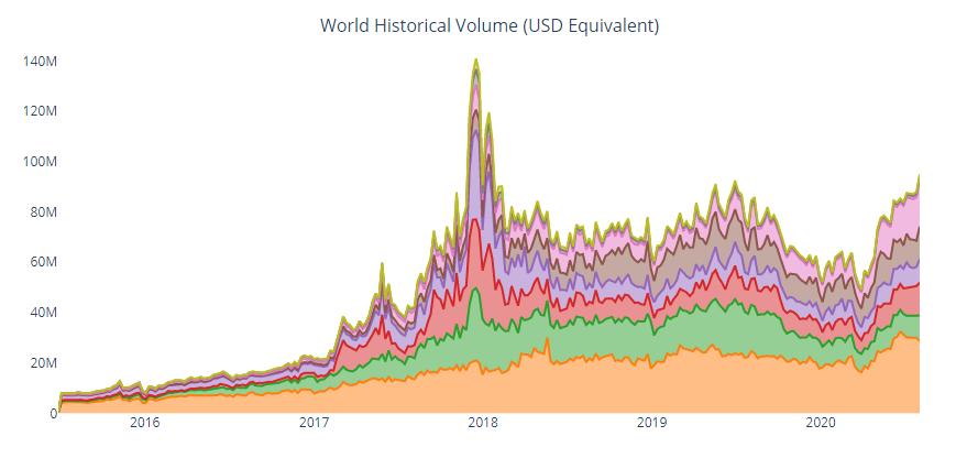Peer-to-Peer Bitcoin Trading Tops $95 Million as Sub-Saharan Africa Records Set All Time High https://ift.tt/2DgYfwh pic.twitter.com/J8eFiAlq7e https://qoo.ly/37huve   #Bitcoin #BitcoinNews $BTC