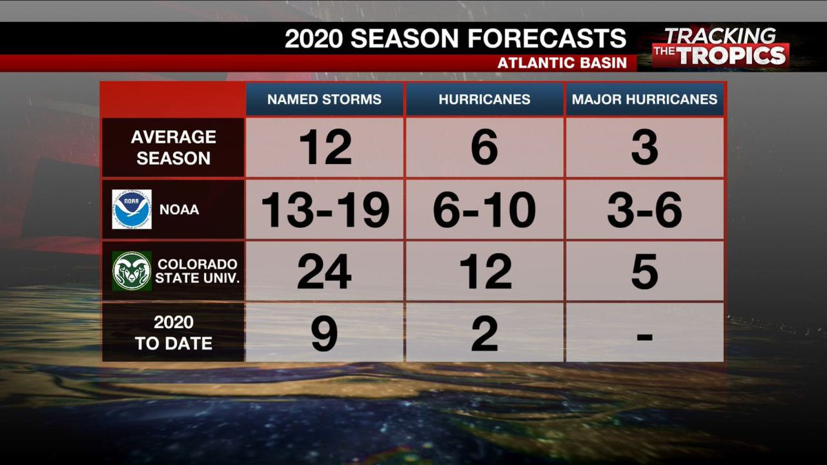 #ICYMI: Experts have released an updated hurricane season forecast that's now calling for an 'extremely active' season with 24 named storms.  @WFLAamanda, @MattDiNardo and @WFLAJB broke down the new forecast on #TrackingTheTropics: https://t.co/GsS0a0jJmg https://t.co/UFxHY7aKvm