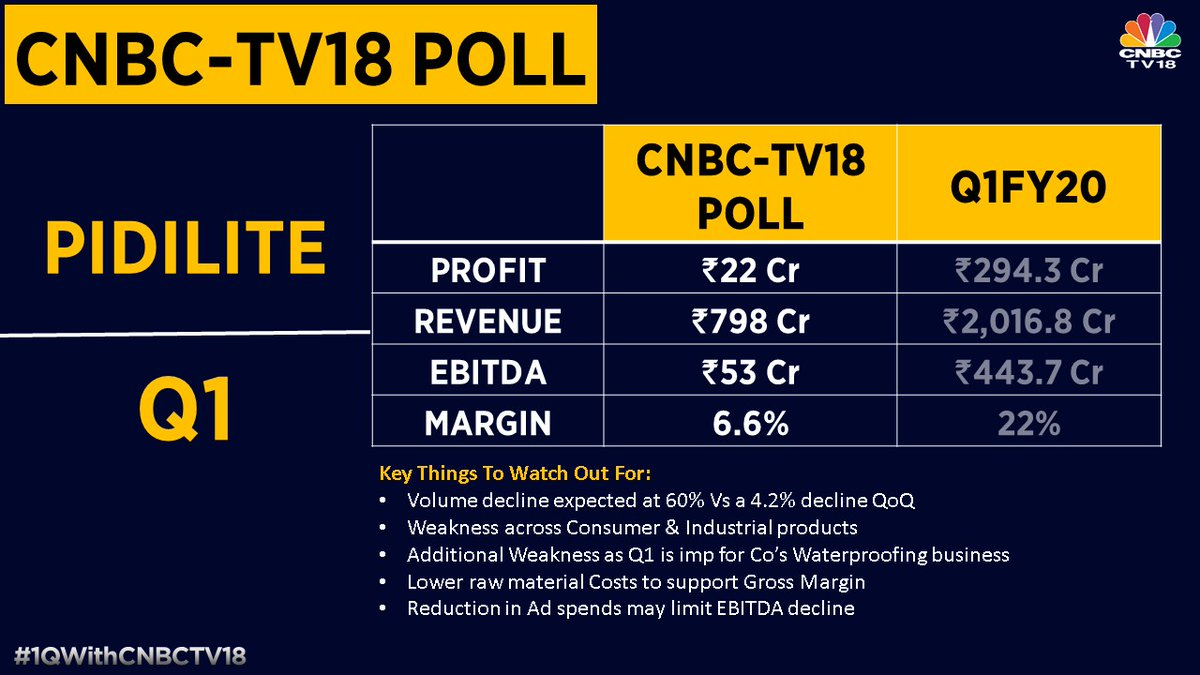 1qwithcnbctv18 Street Staring At A Washout Quarter By Pidilite Thi Quarter Volume Expected To Decline As Much As 60 With Profit Ebitda Both Expected To Decline Significantly