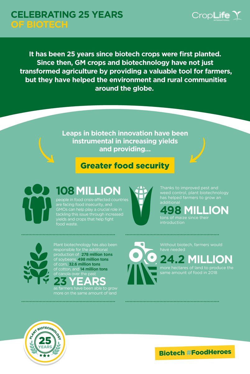 Leaps in biotechnology and innovation have been instrumental in increasing crop yields and providing greater food security in communities around the globe. Learn how biotech crops have helped fight food insecurity for the past 25 years in our new infographic. #25YearsAgBiotech https://t.co/pfJz3GNz8R