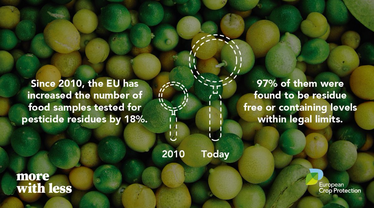 Since 2010, the 🇪🇺 has ⬆️ the number of food samples tested for #pesticide residues by 18%, most recently testing over 90,000 samples.🥕🍎🌾🌻 The EU food supply was found to be consistently safe 👌 #FoodSafety #FoodProduction #MoreWithLess @EFSA_EU @EU_Health @cropprotection https://t.co/63DOyxcjVT