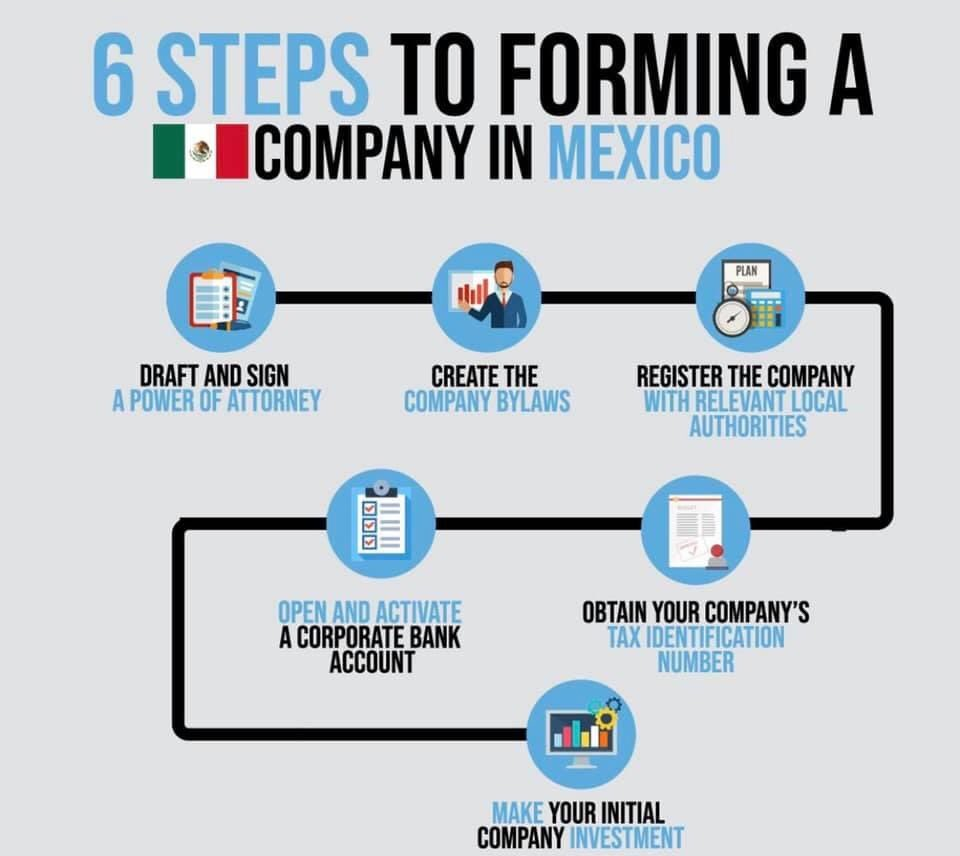 Have you thought about forming a company in Mexico?   We can help you and your business follow all the rules and regulations with a few easy and simple steps. #CorporateLaw #Cancun #CancunLawyerpic.twitter.com/lNp5IVhyEV