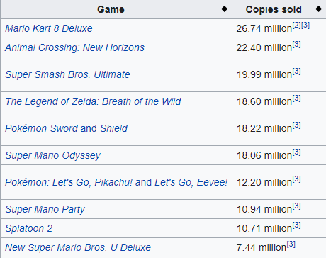 Current Switch software sales vs software sales for the best selling console of all time. https://t.co/dLcPF9mypd