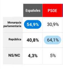 El PSOE y la monarquía
