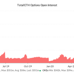 Image for the Tweet beginning: On the options side, ETH
