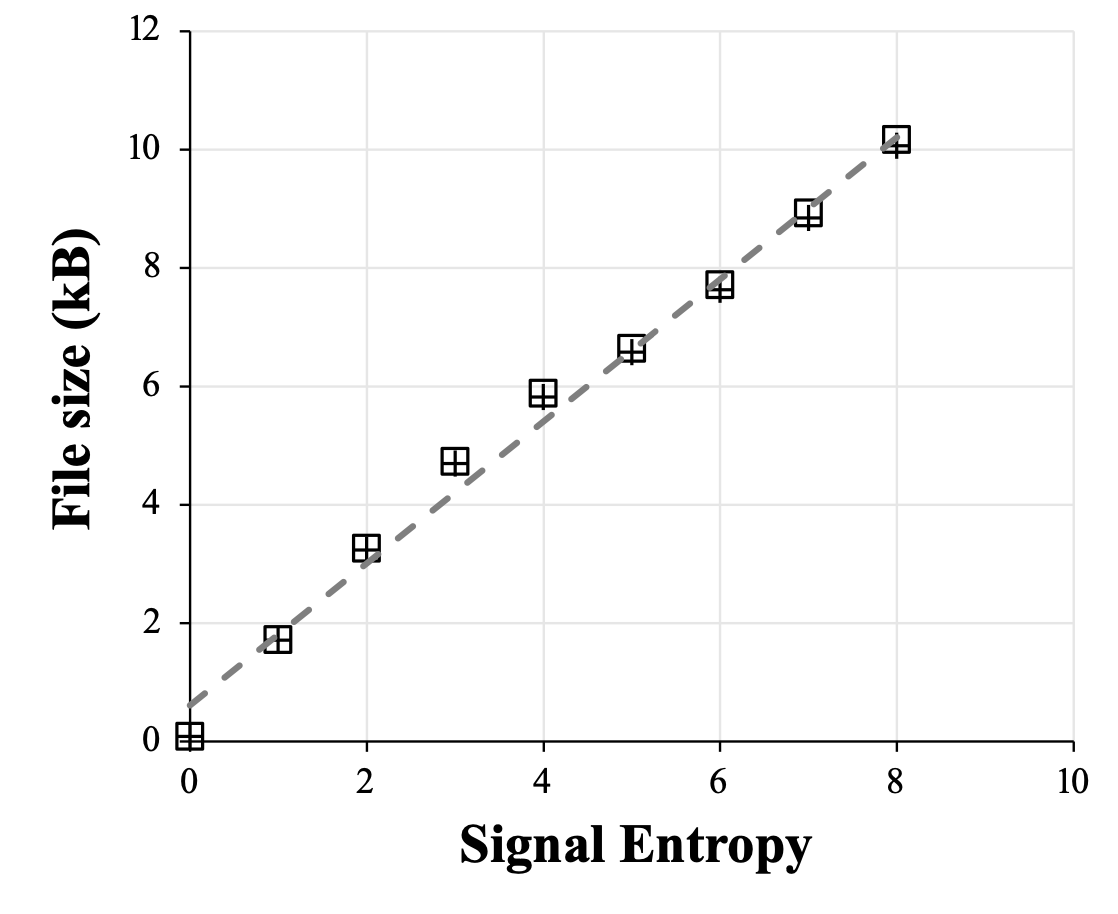 So crazy it just might work: want to estimate entropy of some neural data? Just save a raster plot as PNG file and measure the file size! biorxiv.org/content/10.110…