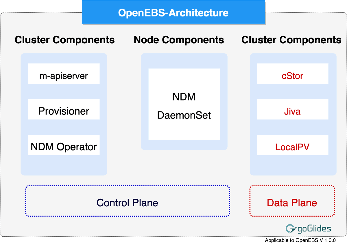 In this article you will learn how to run OpenEBS in Kubernetes bit.ly/32aaTqH