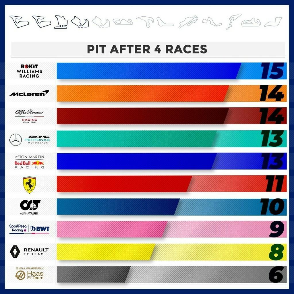 Pit stop after 4 races #austriangp🇦🇹 #styriangp🇦🇹 #hungariangp🇭🇺 #britishgp🇬🇧   @scuderiaferrari @mercedesamgf1 @mclaren @redbullracing @renaultf1team @haasf1team @racingpointf1 @alfaromeoracing @williamsracing @alphataurif1  #f1 #formula1 #formulauno #f… https://t.co/NIKhiYPvhK https://t.co/elP3H3uTfU