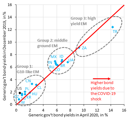 Depreciation pressure is building again across EM & bond yields are rising as a result. Chart compares local currency 10-year yields in December 2019, i.e. before COVID-19 (vertical), with yields as of today (horizontal). EMs below the diagonal line have seen yields rise in 2020. pic.twitter.com/pd0k6nG82C
