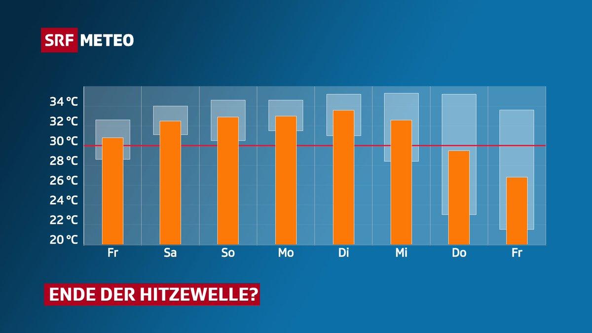 #Hitzewelle