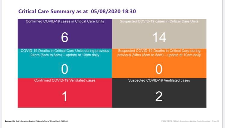 #BREAKING  An increase of 6 'suspected cases' of #Covid19 in ICU in just 24 hours   The daily critical care summary shows   • 14 people in icu with suspected #Covid19 as of 6:30pm yesterday.   • Tuesday evening there were 8.   @VirginMediaNews #Covid19Ireland https://t.co/KFstrjlmLn