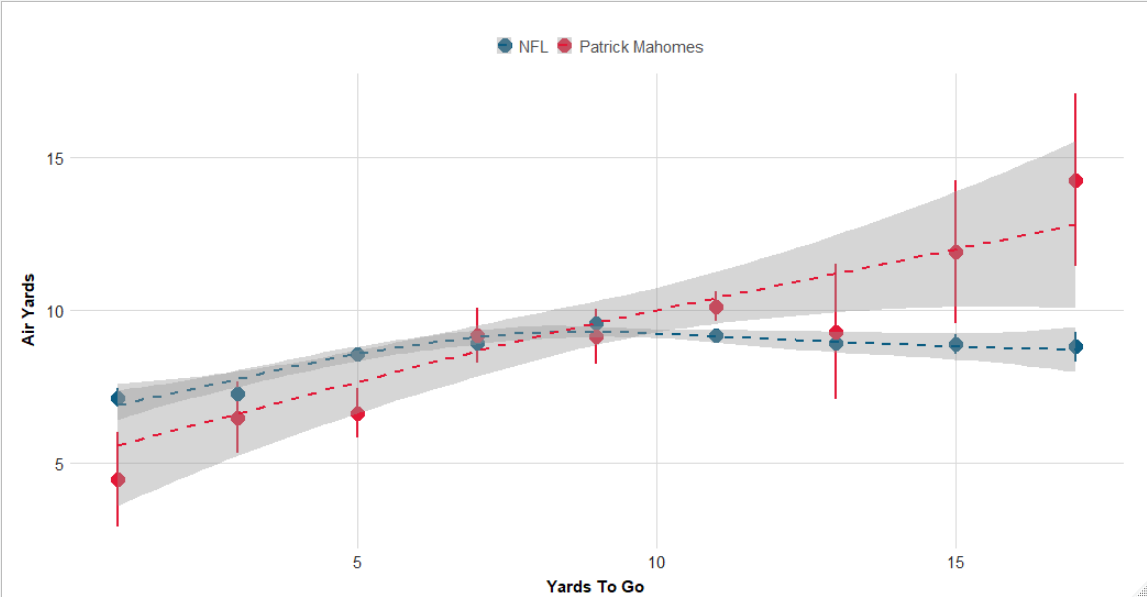 This is hardly labeled at all, but to me it's absolutely beautiful, because it kinda describes how perfectly the Chiefs offense works compared to other offenses https://t.co/YcDUnBBAd5