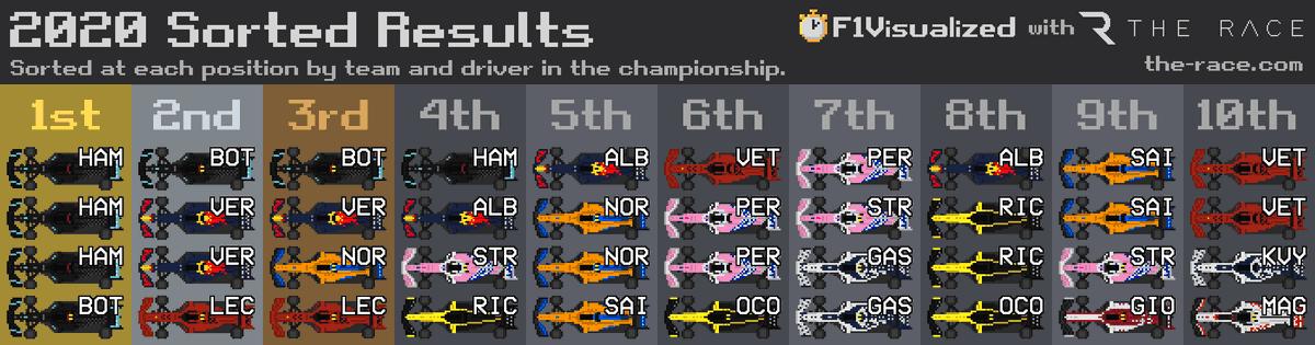 2020 Sorted Results #F1 #Formula1 https://t.co/v7g9Knji4o