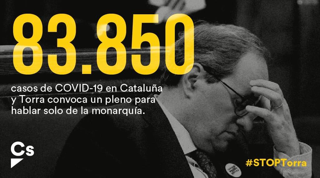 Cataluña suma 83.850 casos de #COVID19 y el señor Torra sigue sin actuar.  Los catalanes merecen soluciones y un pleno para hablar de la monarquía no resolverá nada  ni a las familias, ni a los autónomos, ni a las pymes. Hay que hablar la crisis sanitaria.  #STOPTorra https://t.co/TuJj4y3S1K