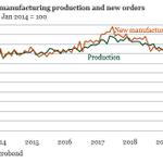 Image for the Tweet beginning: Strong rebound in German manufacturing