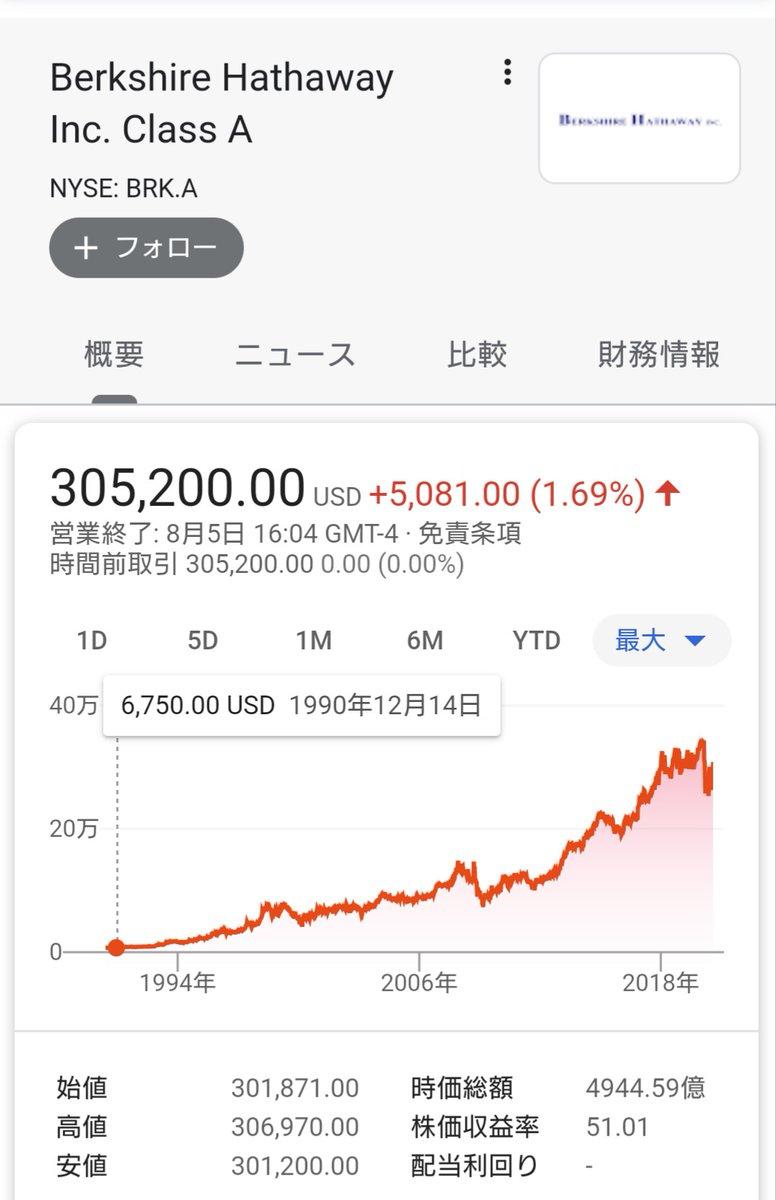 株価 バークシャー ハサウェイ