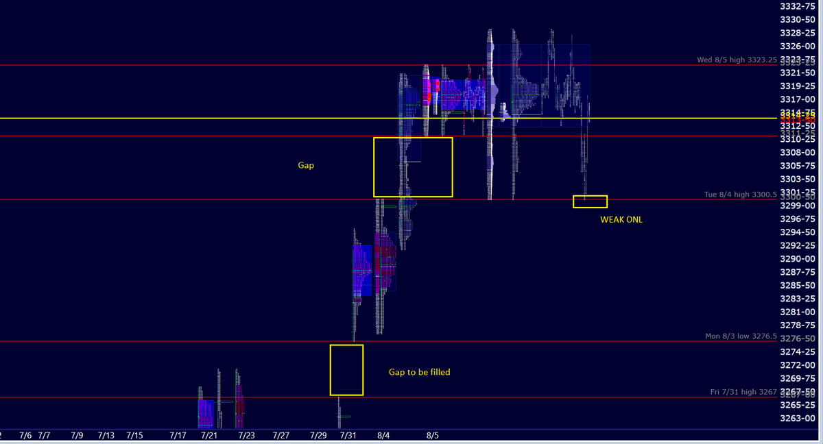 #ES_F Mon-Wed trading sessions all have narrow ranges after 2 small 10-handle gap ups on Mon & Wed. This morning's ONL 3300.5 weak - will be revisited. Then next downside retest - gap between last Fri high and Mon low (3267-3276.5). pic.twitter.com/GzZbgzsYyv
