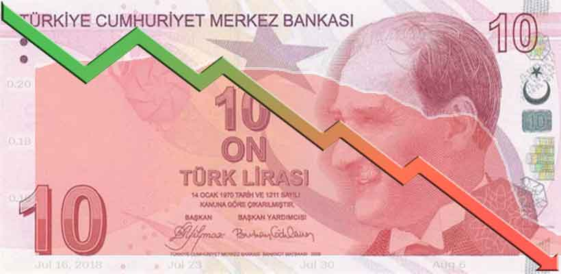 #turkishlira continues to tumble, it fell to as low as 7.277 per dollar in afternoon trading in #Istanbul, extending losses since the start of the week to almost 5% . State-run banks spent more than $1 billion defending the currency on Wednesday. pic.twitter.com/4tNOERHWCC