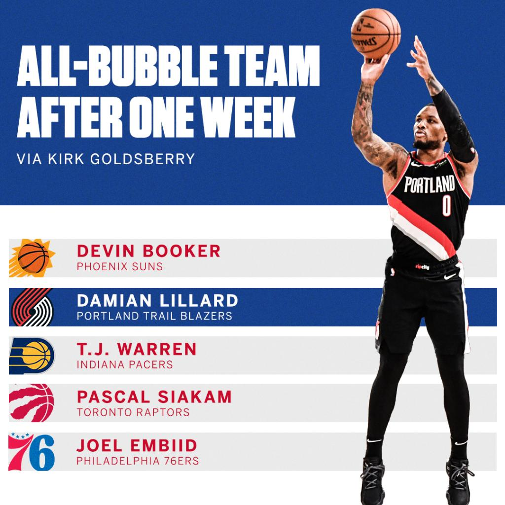 These guys showed out during the first week of games in the bubble 🔥  (via @kirkgoldsberry) https://t.co/YeZbhnN2tX