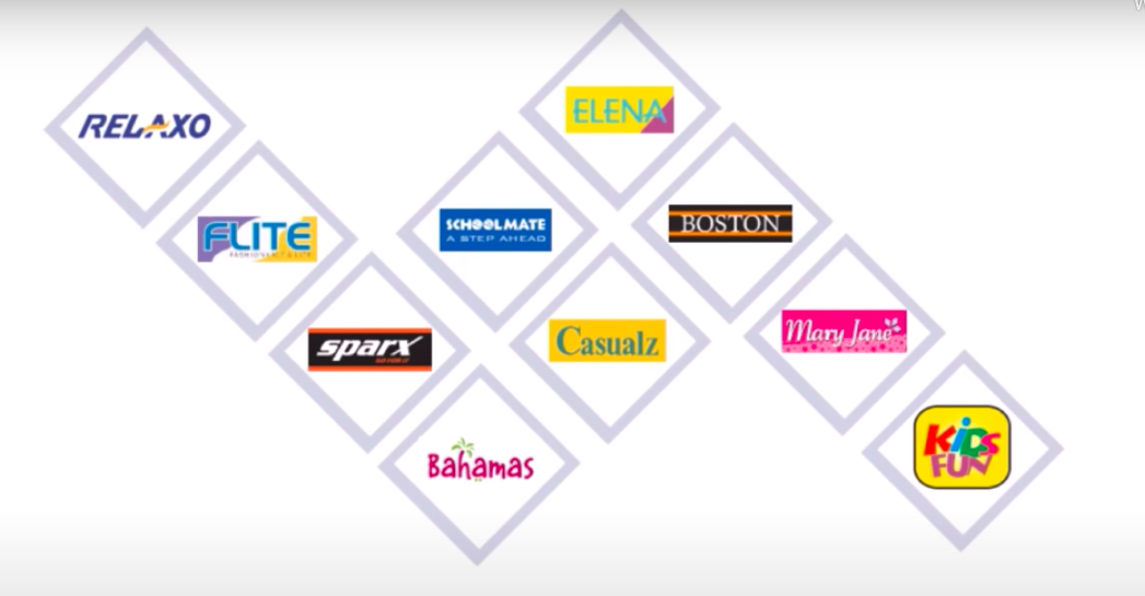 Relaxo a 45 year old Footwear organization, having: ~ 300 + Exclusive Stores (by name - COCO) ~ 50,000 dealers/ distributors ~ 16-18 Crores pairs sold annually  Famous Brands: Relaxo, Flite, Sparks, Bahamas & Schoolmate https://t.co/SriFWg6Nlc