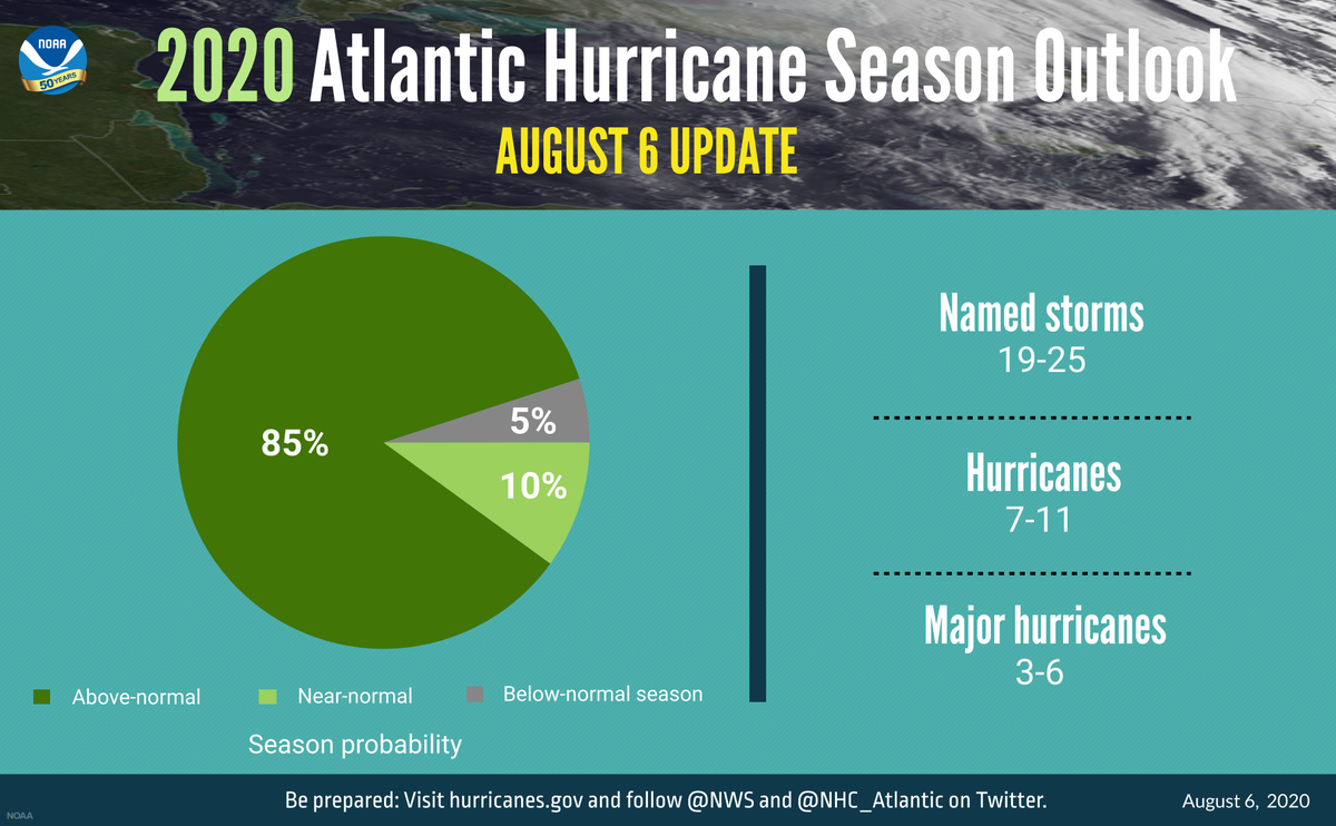 The 2020 Atlantic hurricane season outlook has been updated. An extremely active 2020 Atlantic hurricane season is possible; forecast activity has increased since the last forecast was issued in May. Dont let your guard down as the season runs through the end of November. #txwx