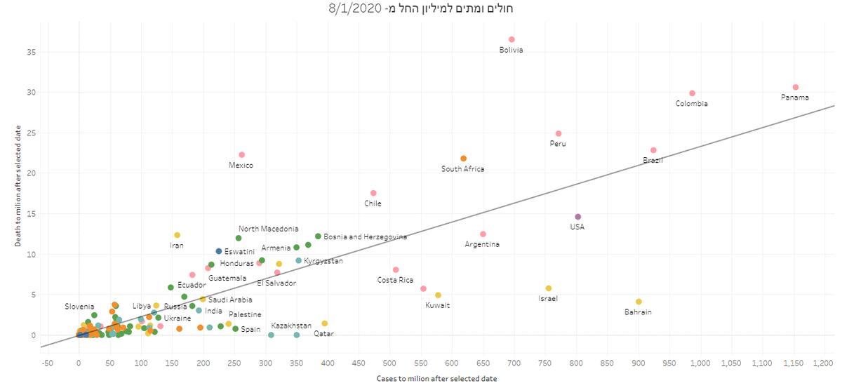 אז פרופ' גמזו טען היום שהתחלואה בישראל לנפש היא הגבוהה בעולם. המציאות - קרובה לכך. לשמחתנו, יש עוד כמה מדינות במצב פחות טוב... הגרף המצורף מציג את הנתונים מתחילת אוגוסט. ישראל במקום ה-7 בעולם בתחלואה (ציר X) ובמקום ה-27 בתמותה (ציר Y).  @NadavEyalDesk  @Elad_Si  @guyzo https://t.co/gtKbmqiL2Z