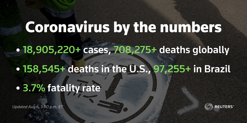 24-hour coronavirus update:  💉 Fauci says regulators promise politics will not guide vaccine timing  📱 Social platforms remove Trump's post, citing virus misinformation 🏠 Millions of Americans struggle to pay rent   https://t.co/AIkIfb2qKQ https://t.co/0W7rt9rfQC
