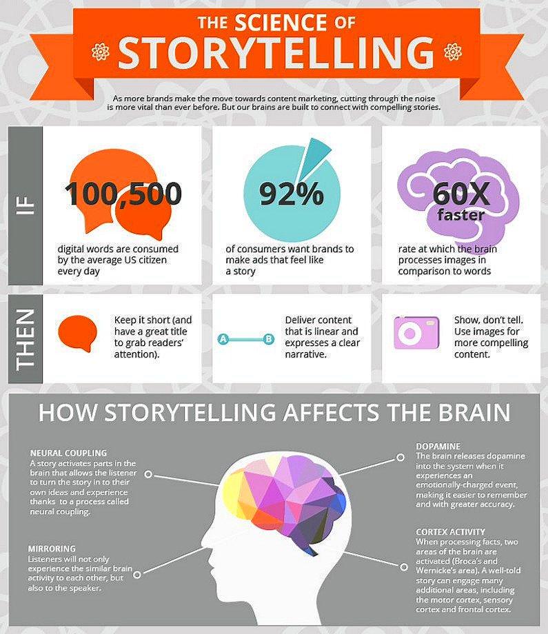 Brand journalism is a modern marketing imperative.   #brandjournalism #brands #storytelling #marketingpic.twitter.com/ahrj5KXuMh