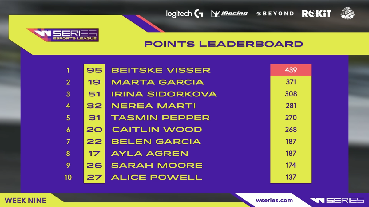 With @beitskevissersecuring the #WSeriesEsportsLeague title, we now look to the rest of the leaderboard for the final round of the season. Anything could happen at Silverstone! https://t.co/vs8iACvtgT